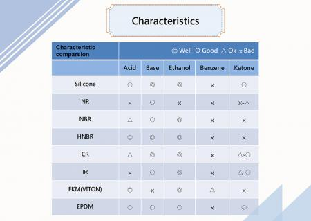 シリコーンゴムの材質特性と用途2