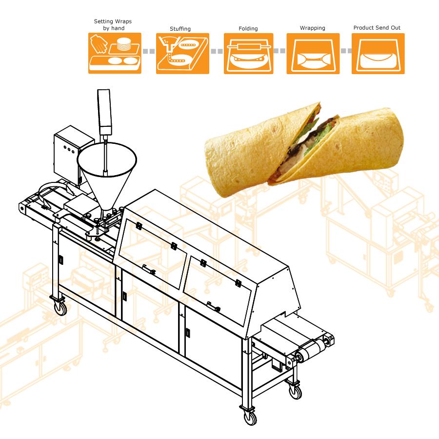 Usando      ANKO macchina alimentare per produrre burrito