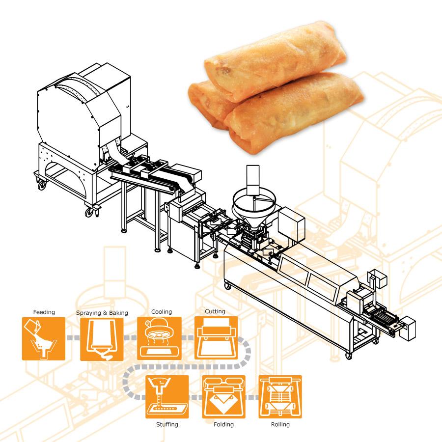 ANKO 春巻 生産ライン-ヨルダン企業の機械設計