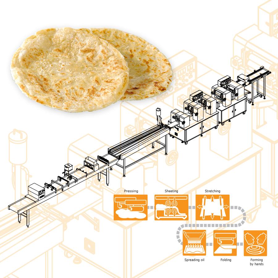 का उपयोग करते हुए ANKO खाद्य मशीन का उत्पादन करने के लिए लच्छा पराठा
