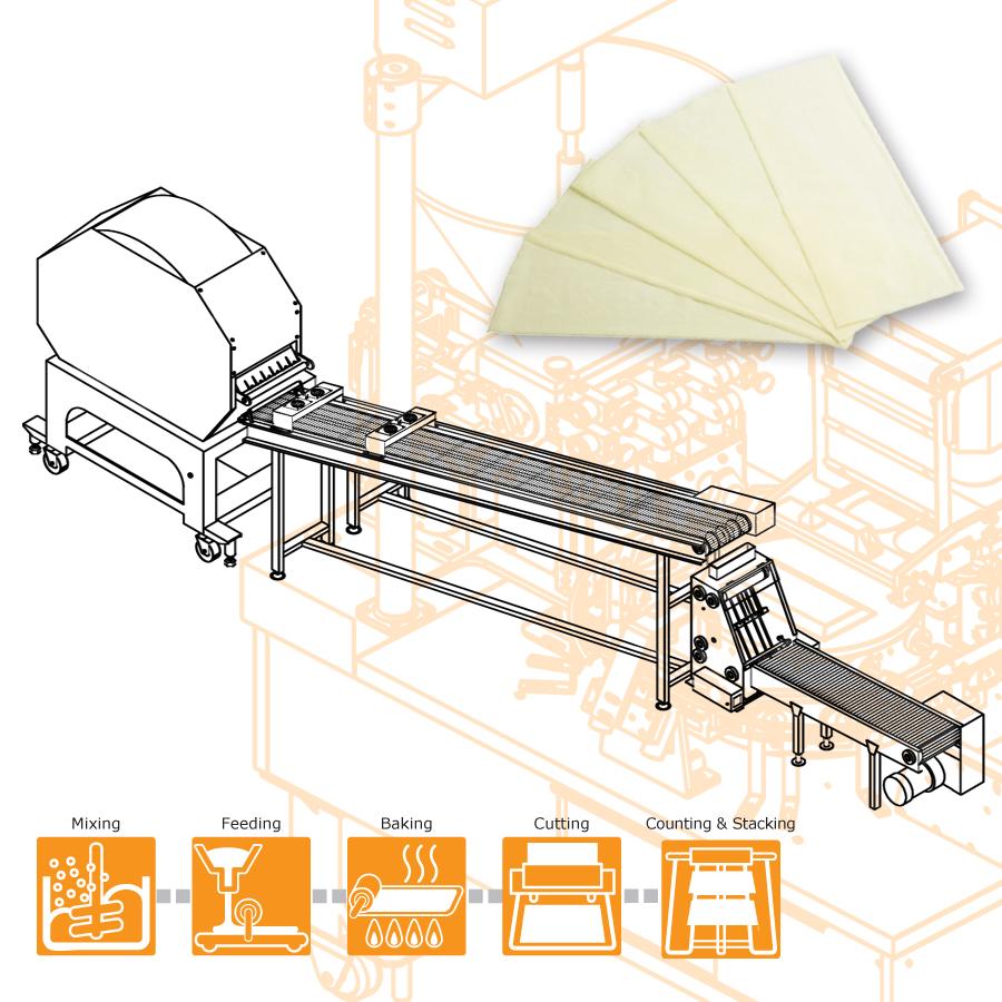 Használata ANKO Élelmiszer-gép a Samosa tészta előállításához