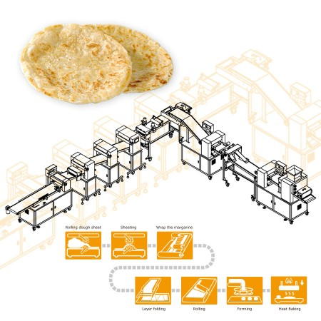 ANKO Automatic Layer Paratha Production Line - Machinery Design for an Indian Company