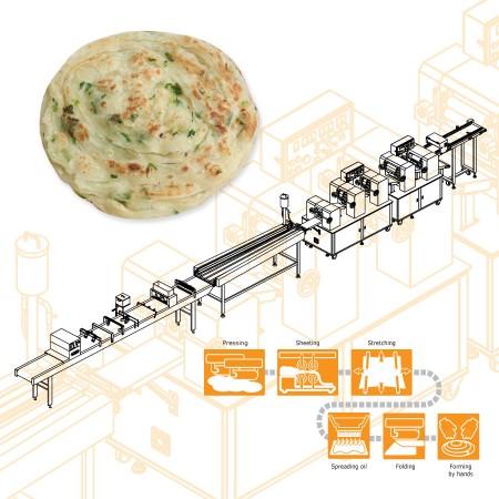 ANKO Linka na výrobu zeleného šupkového koláča - návrh strojného zariadenia pre taiwanskú spoločnosť