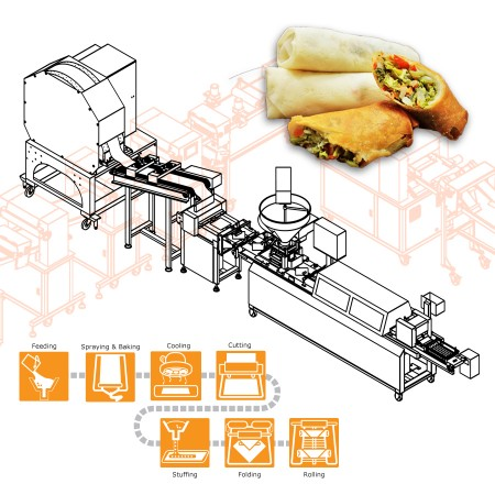 ANKO Výrobná linka Spring Roll - návrh strojného zariadenia pre americkú spoločnosť