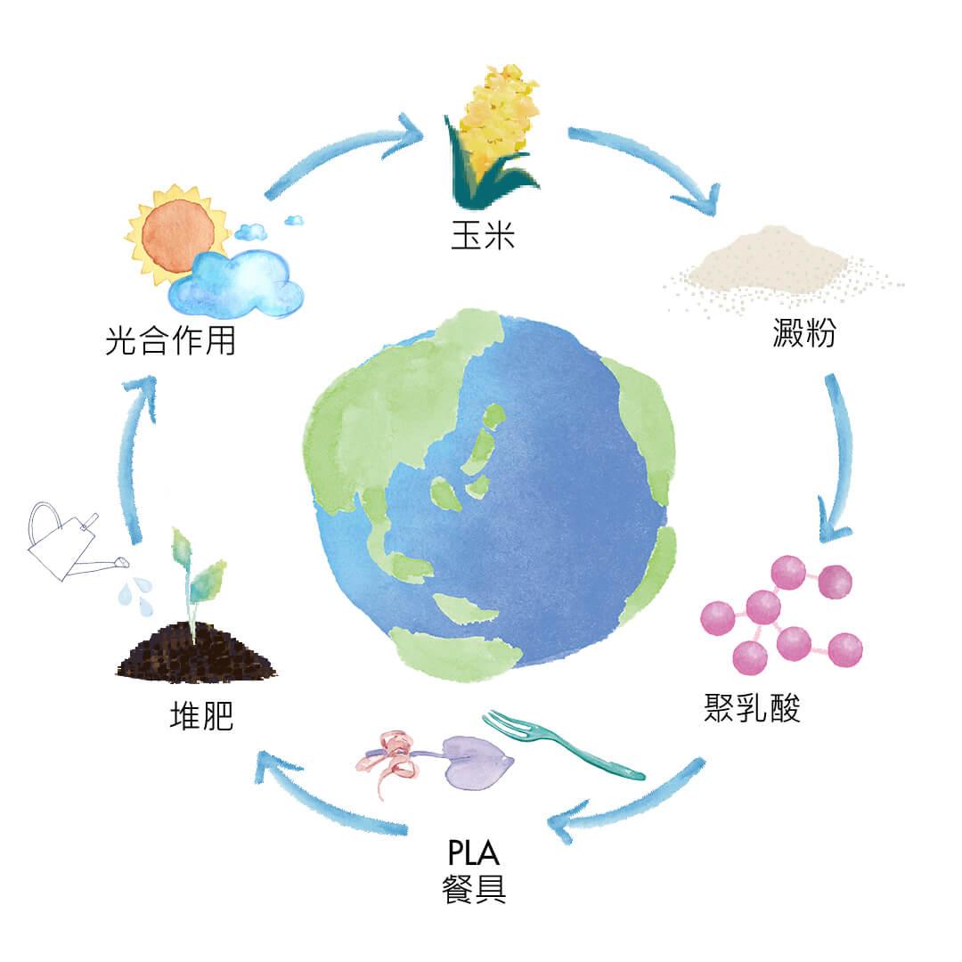 苔曙環保餐具系列 - 玉米澱粉塑膠材質再生過程