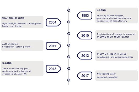 U-LONG Histoire et évolution