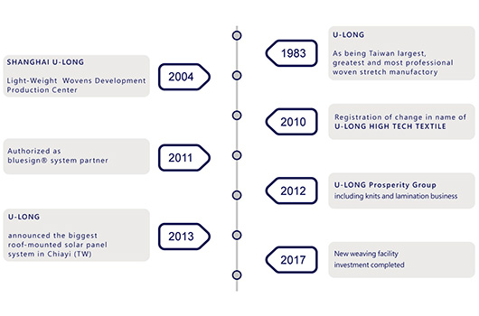 U-LONG History and Evolution