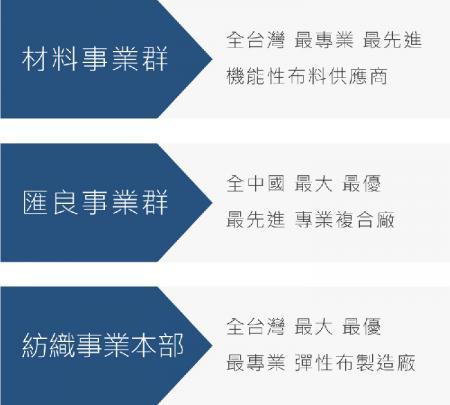 三大事業群定位