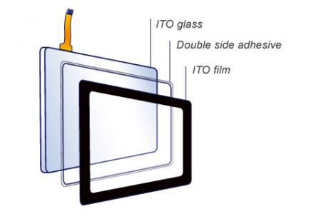 Framed Touch True-Flat Resistive Touch Screen-Construction