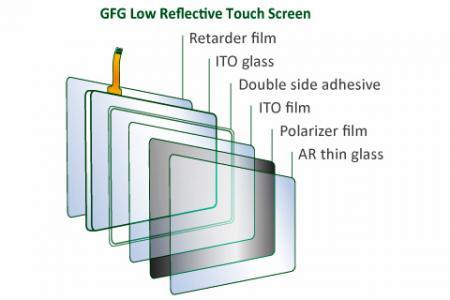 低反射表面玻璃電阻式觸控面板結構