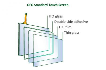 Glass-Film-Glass Touch Screen Construction