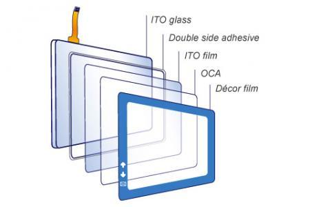 Touch Window全平面電阻式觸控面板-結構