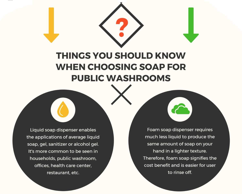 Sıvı sabun ve köpük sabunun bazı avantajlarını ve eksikliklerini görelim.