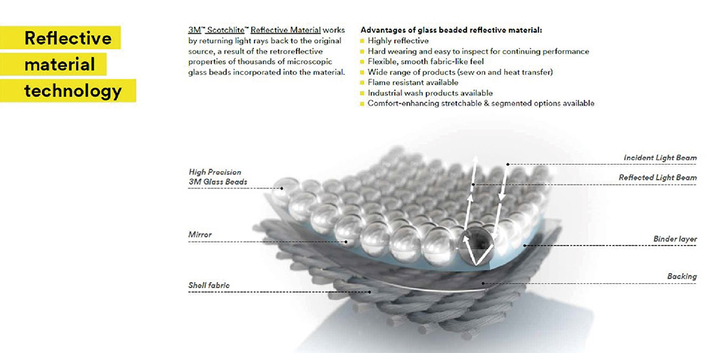 How 3M™ Scotchlite™ acts to reflect lights.