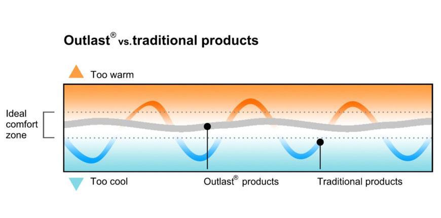 Outlast® 溫控布料舒適區域。