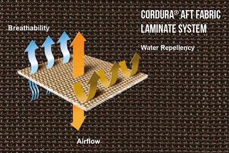 Cordura® AFT 개방형 메쉬를 통한 공기 흐름.