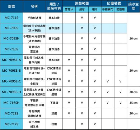 富士牌刨冰機型號功能比較表