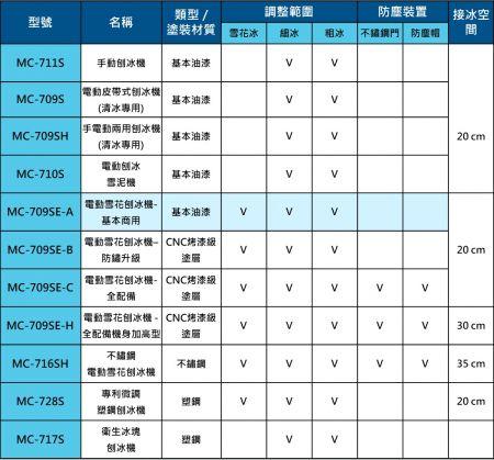 富士牌刨冰機型號功能比較表-709SE-A