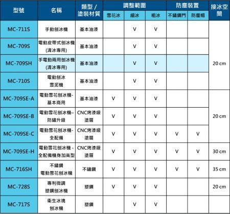 富士牌刨冰機型號及功能比較一覽表