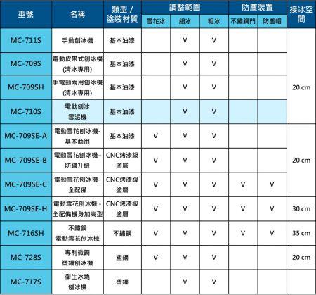 富士牌刨冰機功能比較一覽表 MC-710S