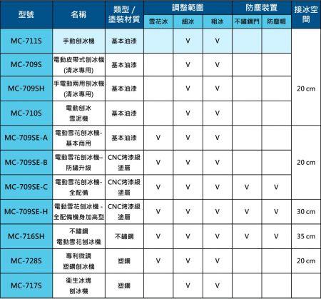 富士牌刨冰機功能比較一覽表
