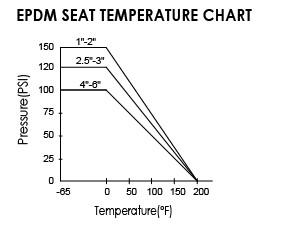 EPDM SEAT TEMPERATURE CHART
