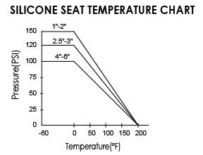 SILICONE SEAT TEMPERATURE CHART