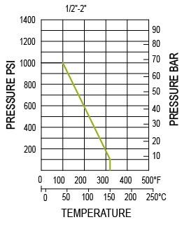 दबाव तापमान रेटिंग