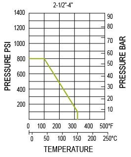 Presión Temperatura Clasificación