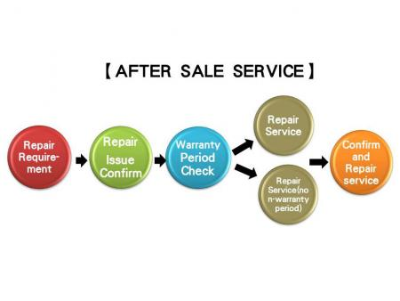 After Sales Service