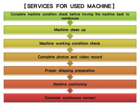 About the Services