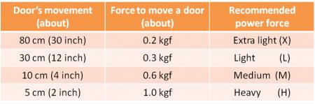 Instrução para seleção de força de potência