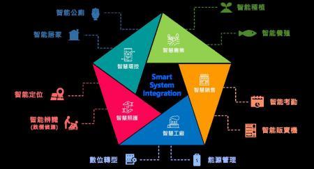 SSI - 智能應用事業部