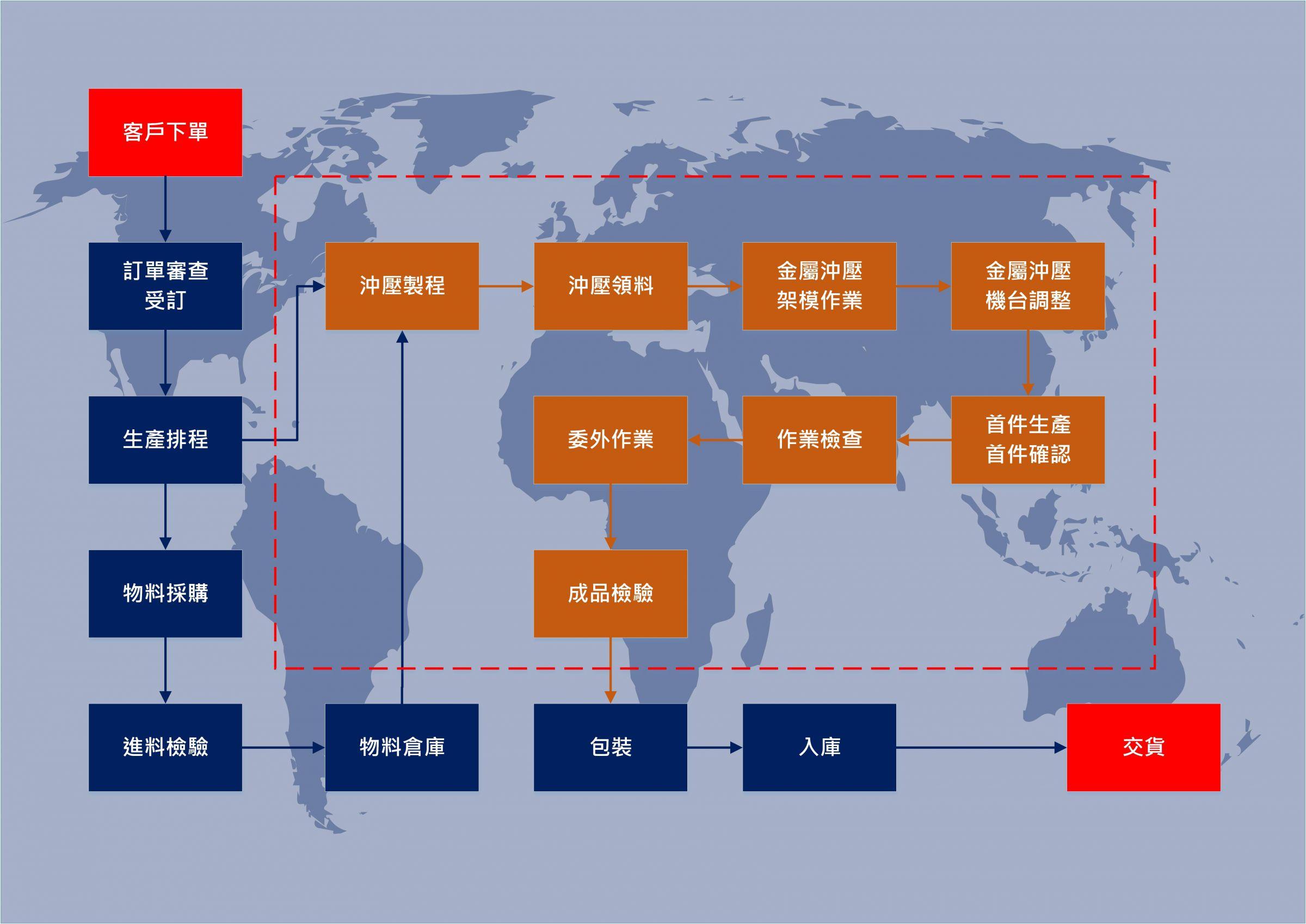 沖壓生產流程圖