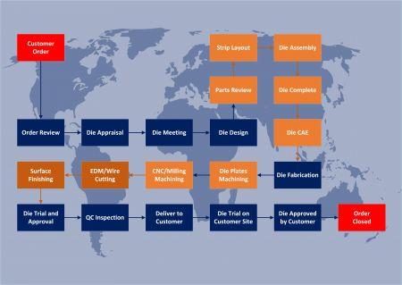 Die Design Flow Chart