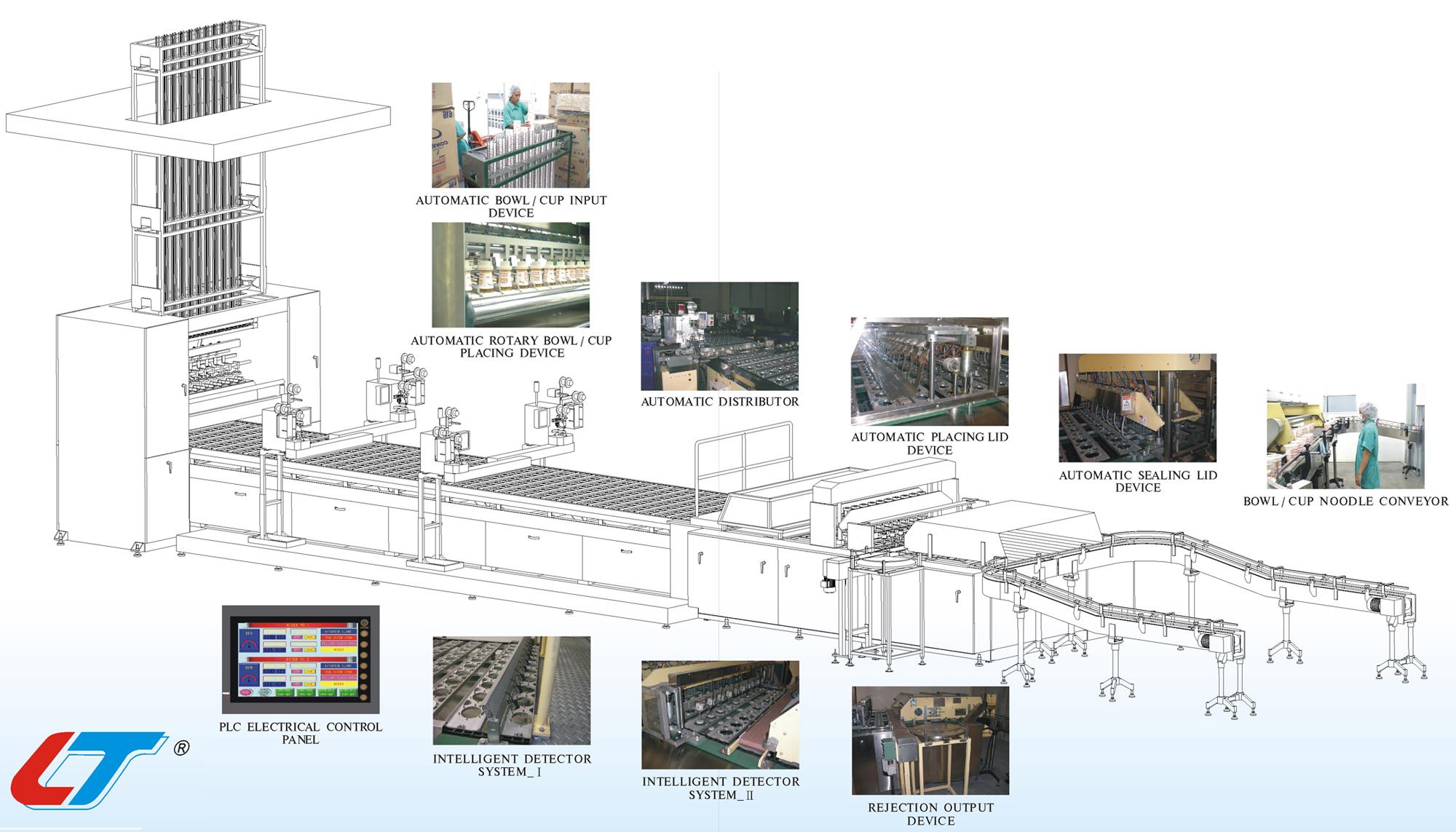 Servo Motor Bowl / Cup Sealing Machine - LTAC-100 | Servo Motor Bowl/Cup Sealing Machine (LTAC-100)