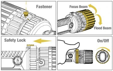 Função do Produto DS-7