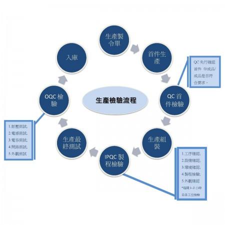 品質控管、製程品管、成品出廠檢驗