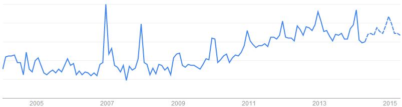 Battery Booster關鍵字於搜尋引擎的搜尋趨勢「印尼, 加拿大, 菲律賓, 英國, 美國, 印度, 澳洲, 墨西哥」