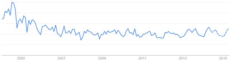 Cat Back Exhaust關鍵字於搜尋引擎的搜尋趨勢「美國, 澳洲, 加拿大, 英國」