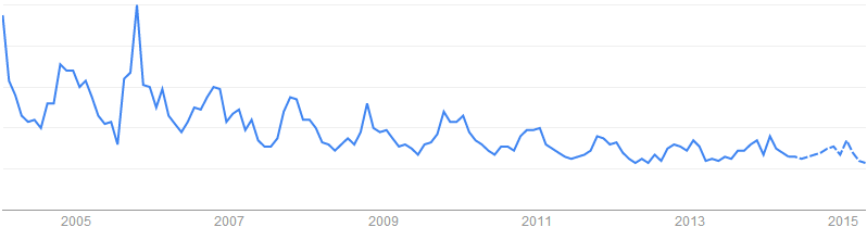 Insulation Fiberglass關鍵字於搜尋引擎的搜尋趨勢「美國, 加拿大, 英國」