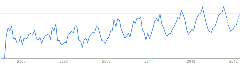 Bottle Cage關鍵字於搜尋引擎的搜尋趨勢「英國, 澳洲, 美國, 加拿大」