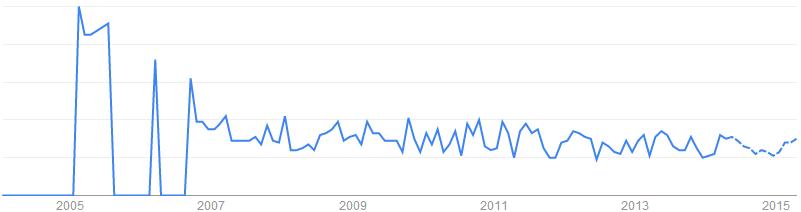 Neoprene Sheet關鍵字於搜尋引擎的搜尋趨勢「英國, 美國」