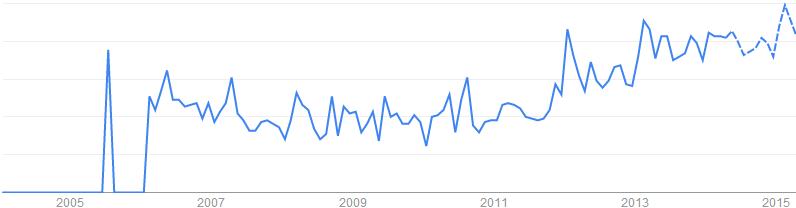 Nano Coating關鍵字於搜尋引擎的搜尋趨勢「荷蘭, 印度, 美國, 英國」