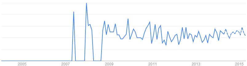 Rubber Magnet關鍵字於搜尋引擎的搜尋趨勢「美國, 英國」