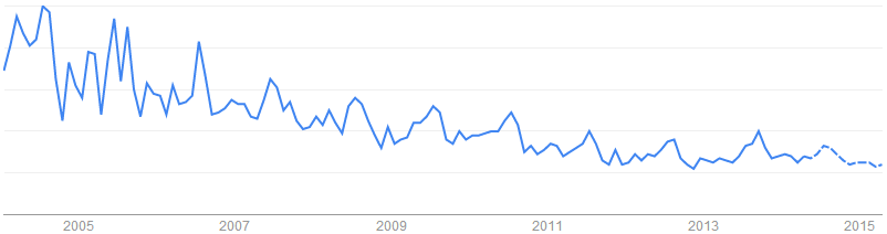 Dive Gear關鍵字於搜尋引擎的搜尋趨勢「紐西蘭, 澳洲, 美國, 加拿大, 英國」