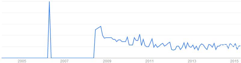 Ceramic Substrate關鍵字於搜尋引擎的搜尋趨勢「美國」
