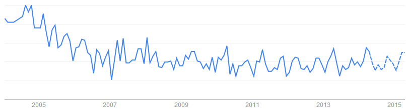 Power Inductor關鍵字於搜尋引擎的搜尋趨勢「印度, 美國」