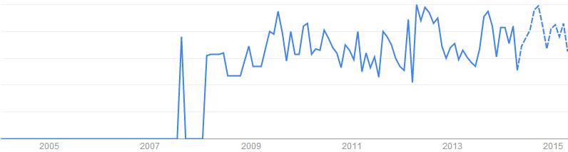 Vacuum Packing Machine關鍵字於搜尋引擎的搜尋趨勢「英國, 美國」
