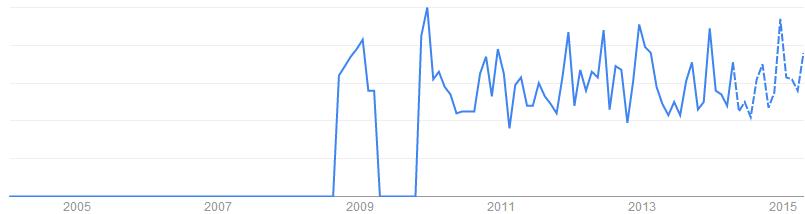 Vacuum Tumbler關鍵字於搜尋引擎的搜尋趨勢「美國, 英國」